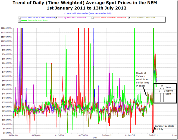 A longer term trend of daily average spot prices for each region of the NEM, from 1st january 2011
