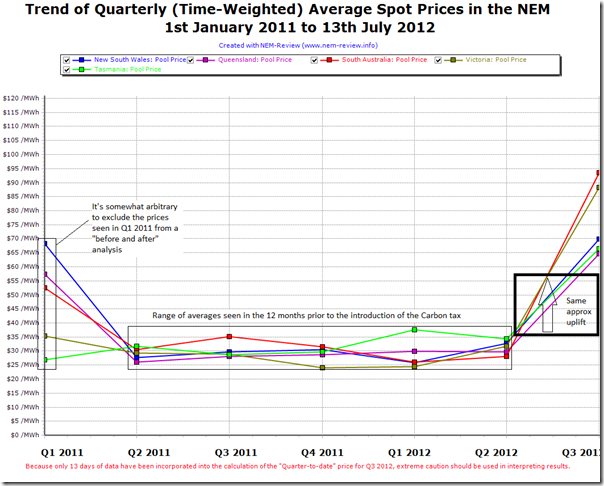 A longer term trend of QUARTERLY average spot prices for each region of the NEM, from 1st january 2011