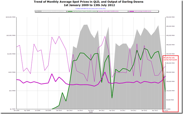 Trend in output and availability for Darling Downs power station