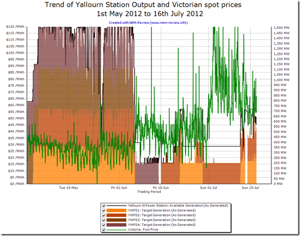 Trend of output from each of the four units at Yallourn (pre and post flood)