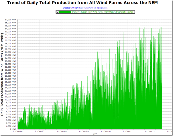 Trend of daily total production from all wind farms across the NEM