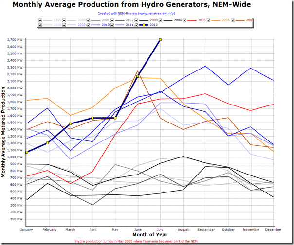 Comparison of monthly average production from hydro plant across the NEM