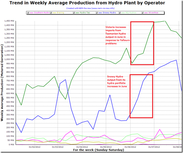Trend in hydro output by portfolio through 2012