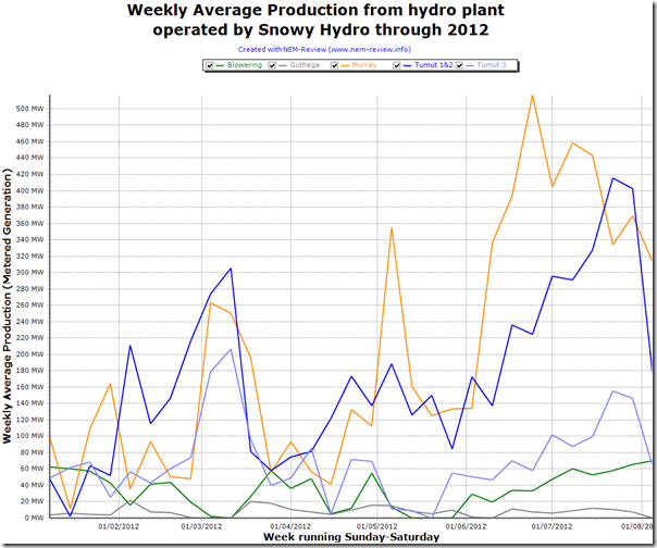 Trend in output from Snowy Hydro plant through 2012