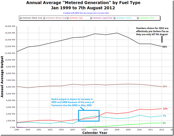 Trend in output by fuel type