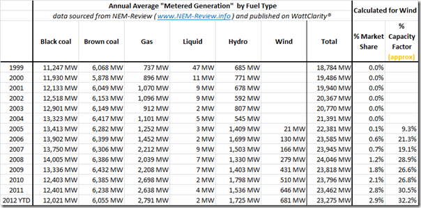 Tabular trend in electricity production by fuel type across the NEM