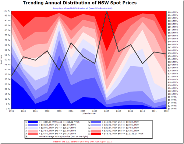 Trended distribution of NSW spot prices over all years since the start of the NEM