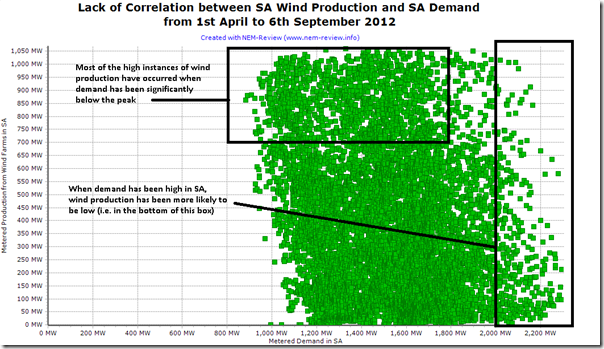 The degree of inverse correlation between wind farm output and demand in South Australia during 2012
