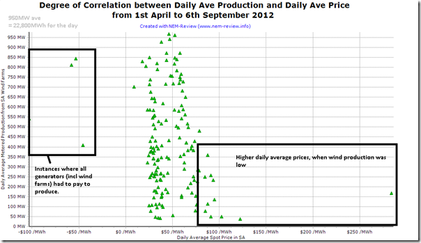 Correlation of Wind Farm Output each day and daily Average Spot Prices in the SA region