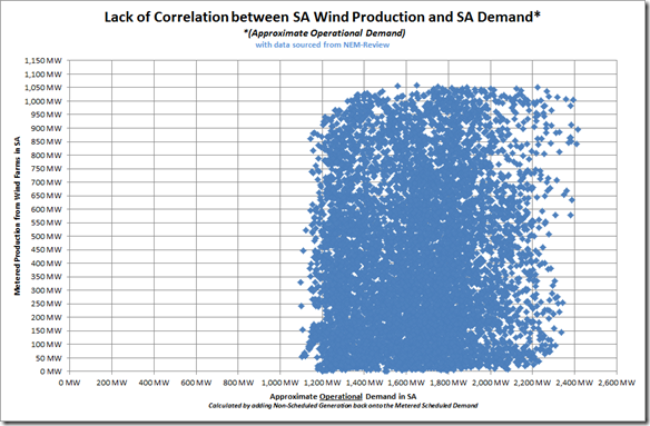 2012-09-18-correlation-with-demand-updated