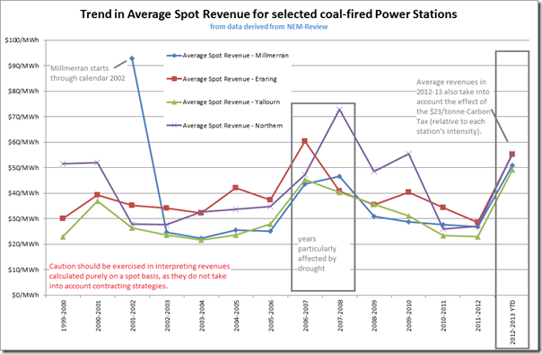 Trend in average spot revenues for each of four power stations