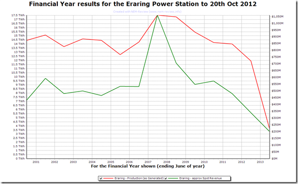 Trend in output and spot revenues for Eraring Power Station