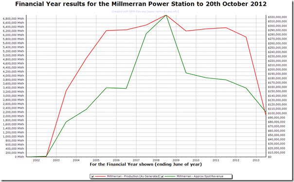 Trend in production and spot revenues for Millmerran Power Station