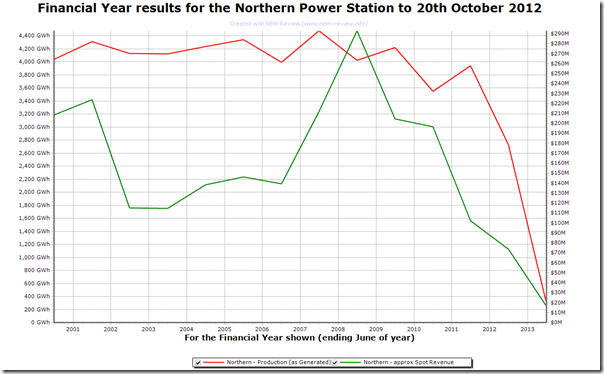 Trend of output and spot revenues at Northern Power Station in SA