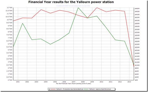 Trend of output and spot revenues at Yallourn Power Station in VIC