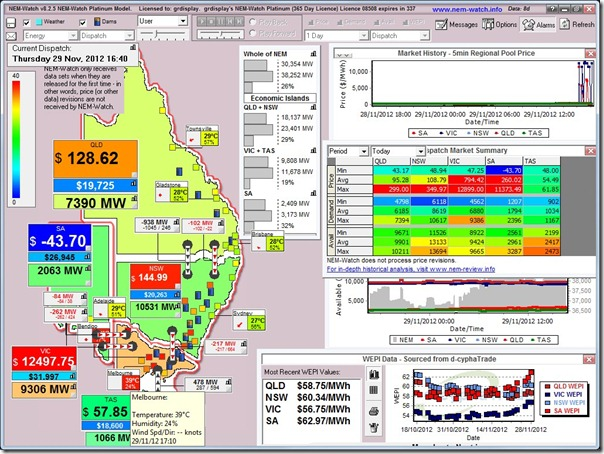 Price spike in Australias National Electricity Market on 29th November 2012