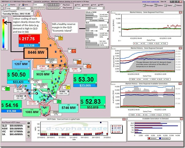 """Snapshot from the National Electricity Market at 15:05 showing demand approaching the """"red zone"""""""
