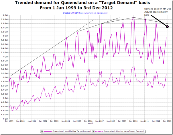 Trend of peak and average monthly electricity demand in QLD