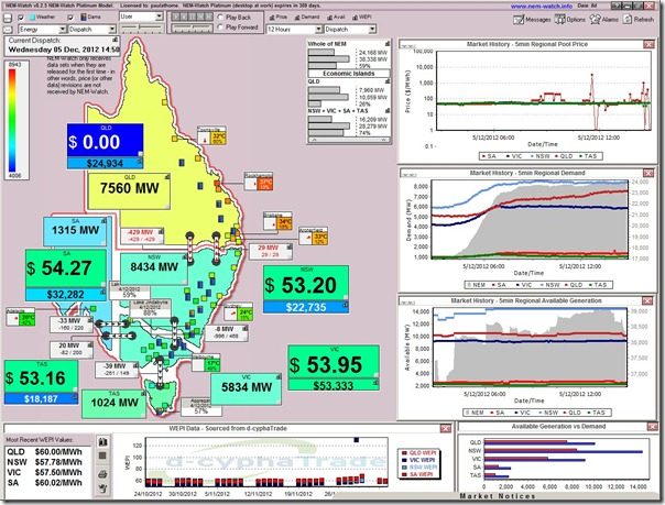 Zero priced electricity in Queensland