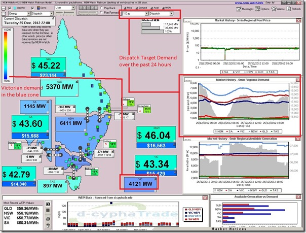 Electricity demand in the NEM over Christmas Day