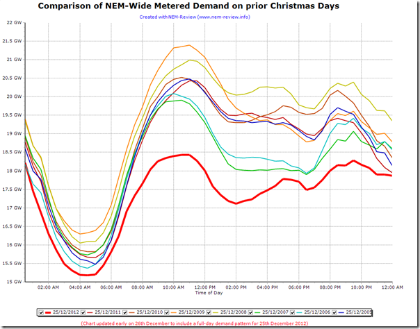 Comparison of Christmas Day demand, 2012, to prior years