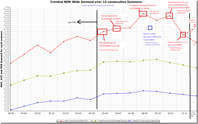 2012-12-28-summer-demand-trend-MIN-MAX-AVE