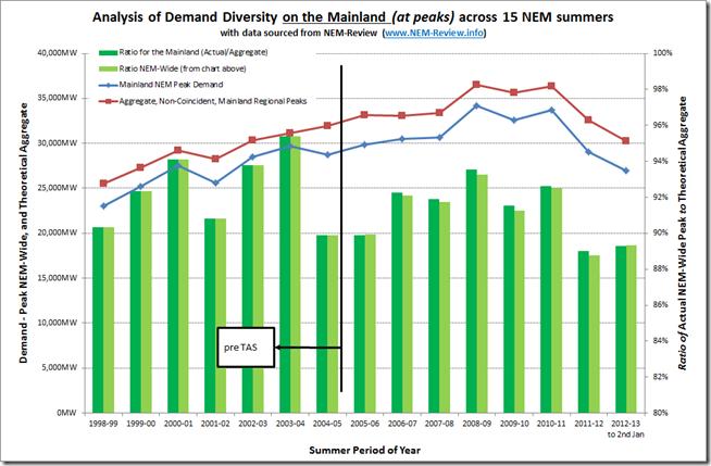 Trend of Demand Diversity across mainland regions of the NEM over 15 summers