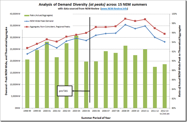 Trend of Demand Diversity across Australia's National Electricity Market over 15 summers