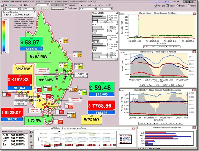 Prices explode in Victoria and South Australia and Tasmania on the back of a transmission line problems in the heat