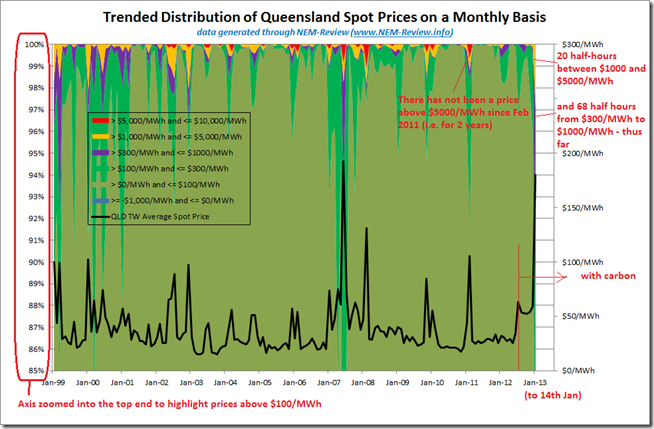 A zoomed view of the chart above, enabling the trended incidence of prices above $100/MWh to be more clearly seen