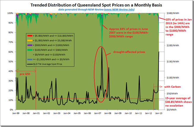 Trended distribution of Queensland spot prices