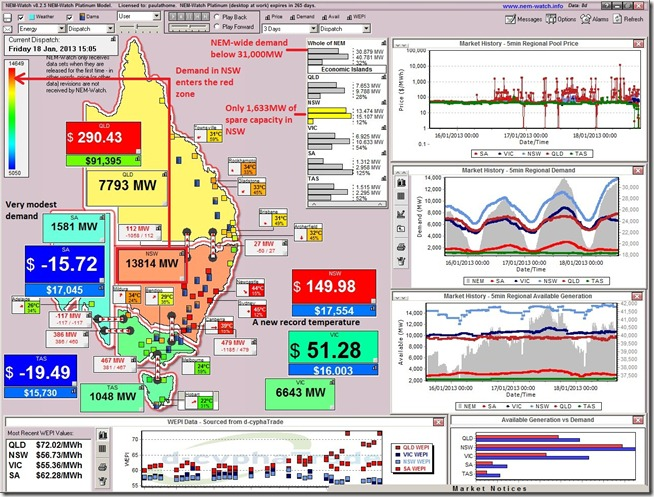 A view of the National Electricity Market on 18th January, with demand in NSW at high levels