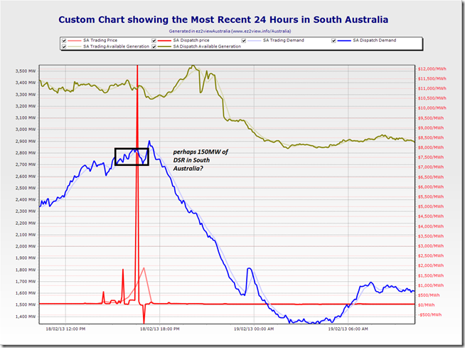 A trend of the most recent 24 hours of key market data for South Australia