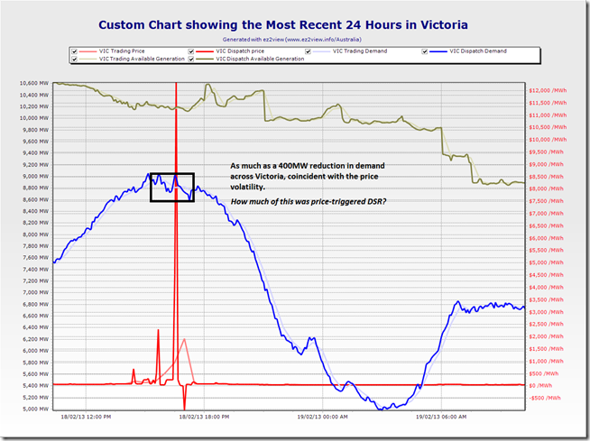 A trend of the most recent 24 hours of key market data for Victoria