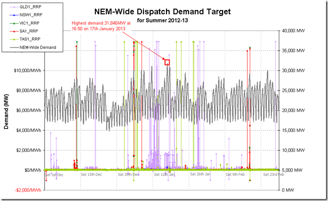 A time series of NEM-wide demand (and regional spot prices) experienced over summer 2012-13 in the NEM