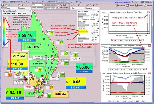A view of the market at 16:25 (NEM time) with temperature, demand and price elevated in VIC and SA