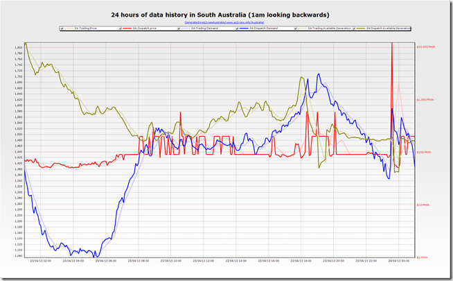 A trend of SA region data showing the price spike when off-peak electric hot water switches in