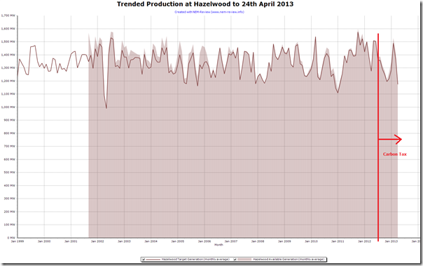 Trended output of production levels at Hazelwood Power Station