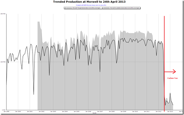 Trended Production Levels at Morwell Power Station