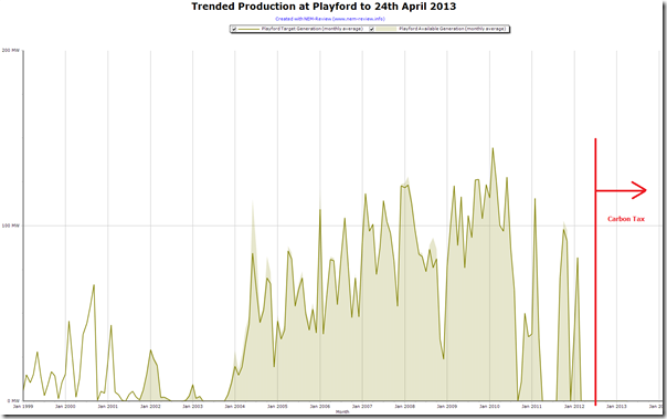 Trended production at the Playford Power Station