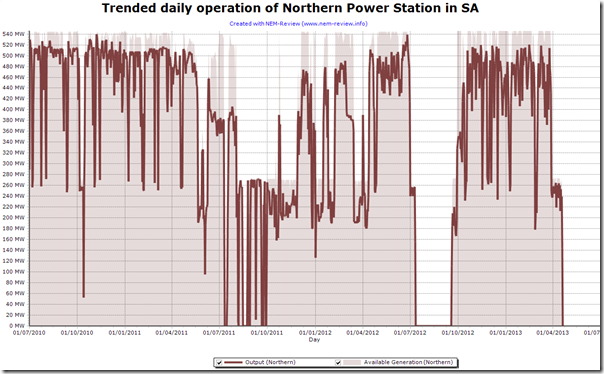 2013-04-23-trended-NorthernPowerStation-operations