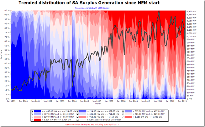 2013-04-23-trended-distribution-of-SA-surplus-generation
