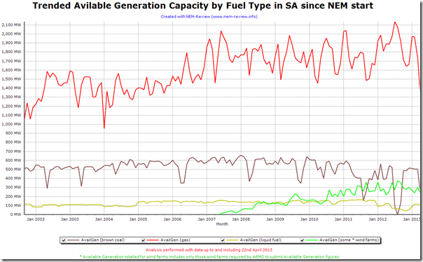2013-04-23-trende-of-SA-AvailableGeneration-byFuelType