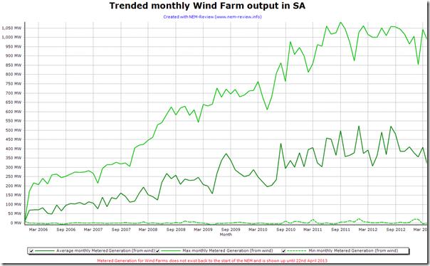 2013-04-23-trend-of-SA-WindFarmOutput