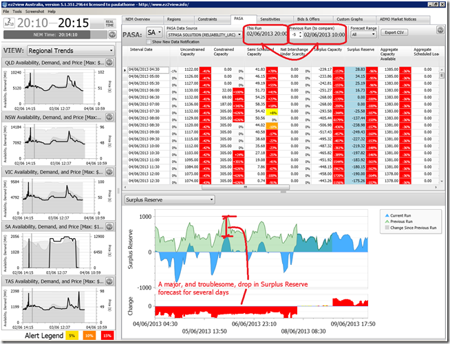 2013-06-02-at-20-15-ez2view-showing-negative-surplus-capacity-in-ST-PASA