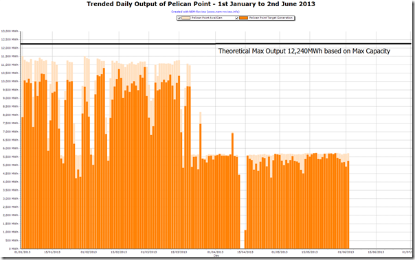 Trended output from Pelican Point station