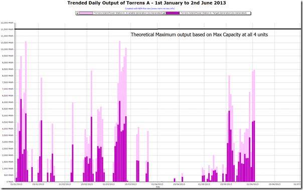 2013-06-03-trended-output-TorrensA