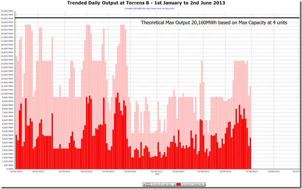 2013-06-03-trended-output-TorrensB