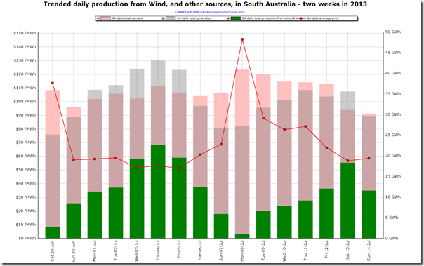 Trended output from wind farms, and other sources, in South Aystralia over the past week.