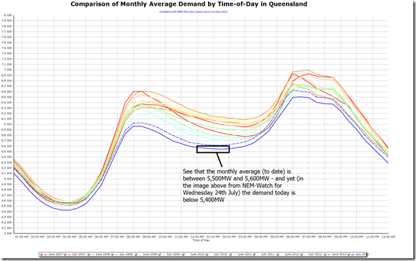 2013-07-24-monthly-average-demand-byTOD-in-QLD